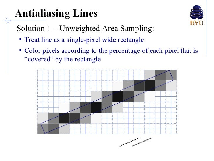 Line Drawing Algorithm Antialiasing : Lecture anti aliasing