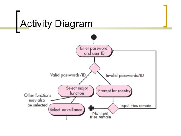 Lecture 16 requirements modeling scenario information and analys 6 activity diagram ccuart Image collections