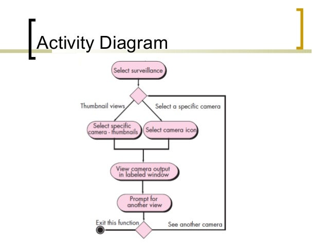 Lecture 16 requirements modeling scenario information and analys activity diagram 7 ccuart Image collections