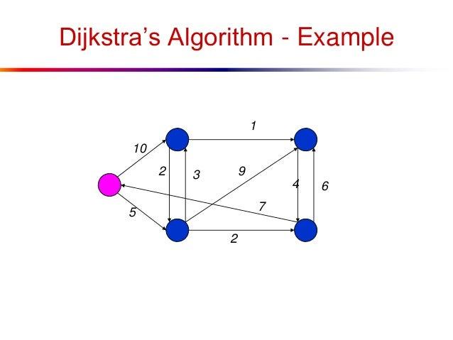 shortest path algorithm example