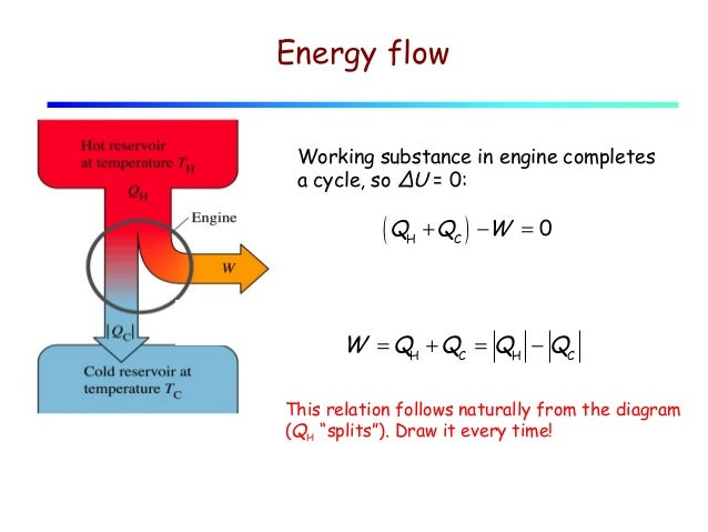 lecture 17 heat engines and refrigerators engine and transmission diagram draw a diagram of a heat engine #9