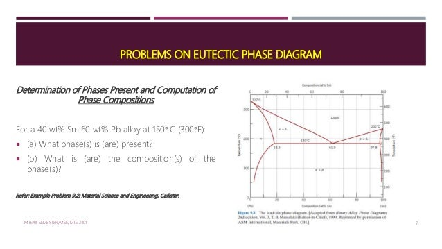 Two Component System:Binary Eutectic Phase Diagram