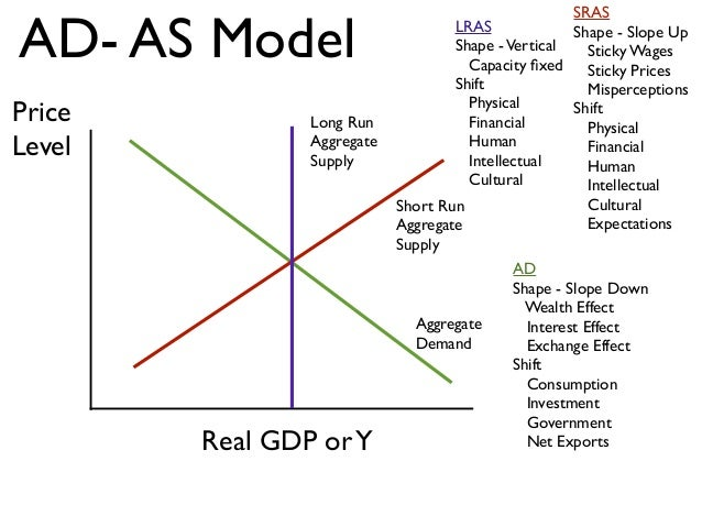 aggregate supply Increases in potential output or a rightward shift in the lras curve are usually due to the following: 1 increases in quantities of factors of production for example, an increase in the quantity of physical capital, or land (eg discovery of oi.