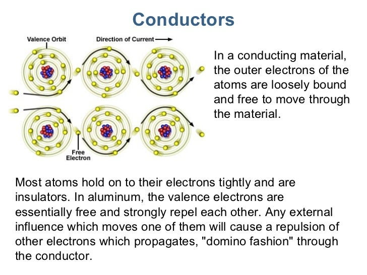 Copper Conductor Atoms : Lecture electriccharge