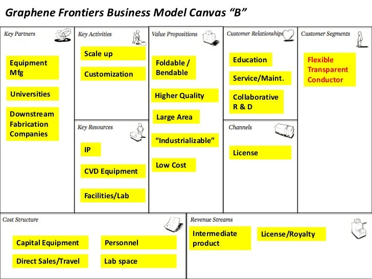 Business Model Canvas Version 5
