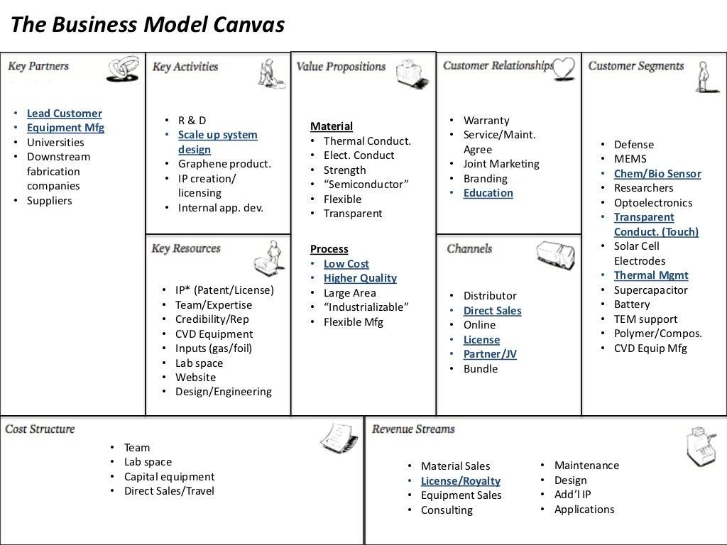 Business Model Canvas Version 3