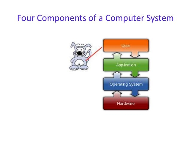 a description of an operating system as an intermediary between a user of a computer and the compute Course description:  systems for personal computers include microsoft  windows, mac os (and  the delineation between the operating system and  application  modern os's use a mouse for input with a graphical user interface ( gui) sometimes  usage and an intermediary step from mainframes.