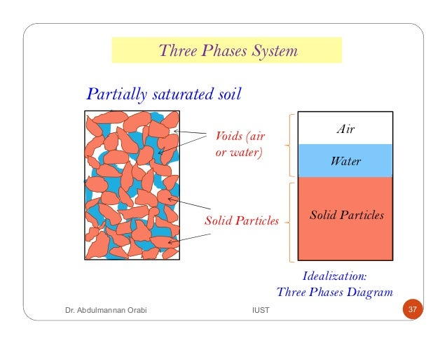 Lecture 1 introduction properties of soil for Soil 3 phase diagram