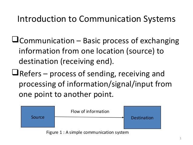 an introduction to the process of communication Introduction communication is the process of sharing our ideas, thoughts, and feel-ings with other people and having those ideas, thoughts, and feelings.