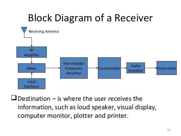 Lecture 1 introduction to communication systems 12 12 block diagram ccuart Gallery