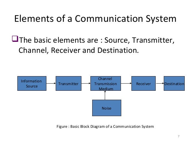 Lecture 1 introduction to communication systems electrical signal output transducer message 7 7 elements of a communication system the basic ccuart Gallery