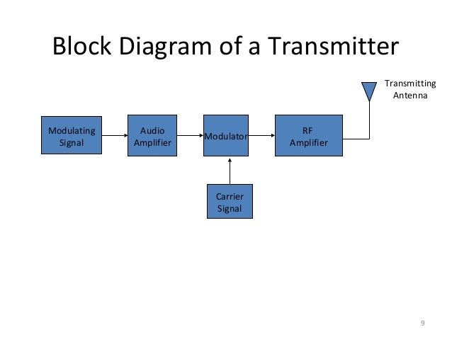 Lecture 1 introduction to communication systems 9 9 block diagram ccuart Gallery