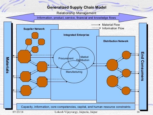 haworth overhaul supply chain management Supply chain management from a systems science perspective | intechopen, published on: supply chain management import/export processes, customer support, customer network installed base visibility, long supply and repair lead times.