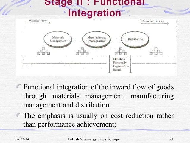 barriers to supply chain integration Customer and supplier integration across the supply chain lean aircraft initiative implementation workshop addressing problems in supply chain integration page 22.