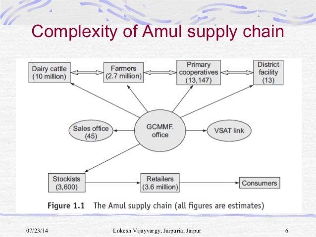 amul supply chain management Amul rathi msc student - supply chain management and international logistics location frankfurt am main area, germany industry logistics and supply chain.
