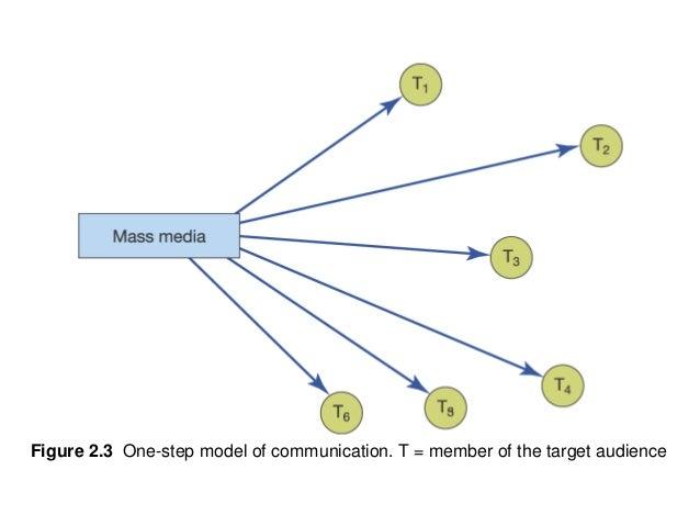 marketing communication theory