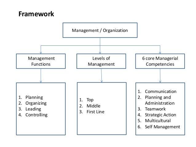 management competencies examples