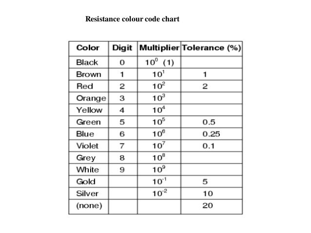 Lecture 1 resistors for 1 resistor values table