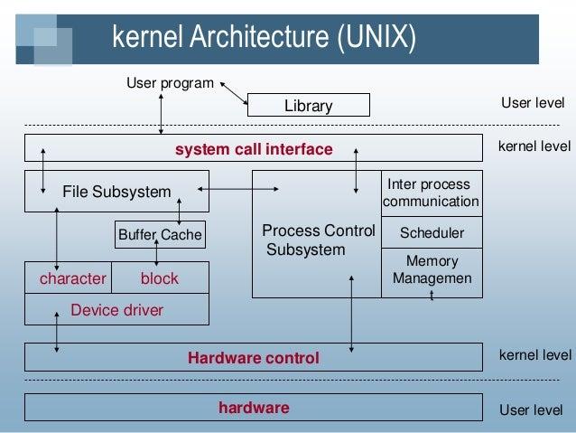 KernalSlideShare