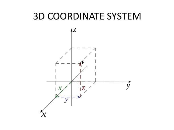 fundamentals of 2D and 3D graphs