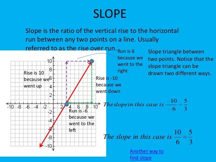slope intercept form 3d  fundamentals of 12D and 12D graphs