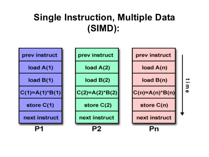 Single Instruction, Multiple Data             (SIMD):