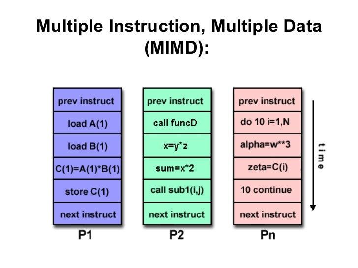 Multiple Instruction, Multiple Data              (MIMD):