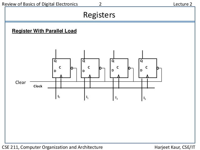 Review of Basics of Digital Electronics 2 Lecture 2 CSE 211, Computer Organization and Architecture Harjeet Kaur, CSE/IT R...