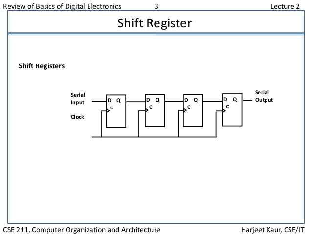 Review of Basics of Digital Electronics 3 Lecture 2 CSE 211, Computer Organization and Architecture Harjeet Kaur, CSE/IT S...