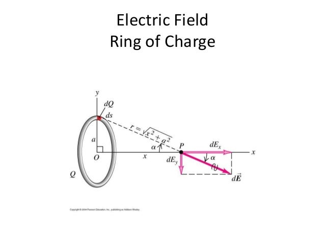 Electric Charges, Forces and Fields