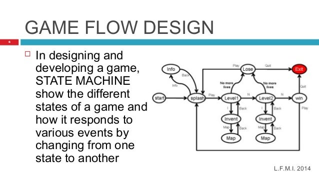games design and development Btec games design & development the btec level 3 national diploma in digital games design & development is a dual award equivalent to two a levels.