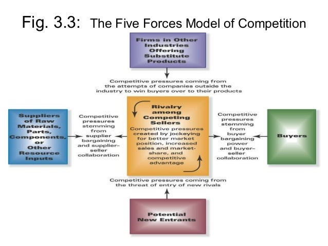 five forces competitive framework This ebook describes porter's five forces framework, a technique that provides a model for industry analysis and business strategy development chapter 1 - what is porter's five forces analysis  porter's five forces model is regarded as a credible and practical alternative to the widely used swot analysis.