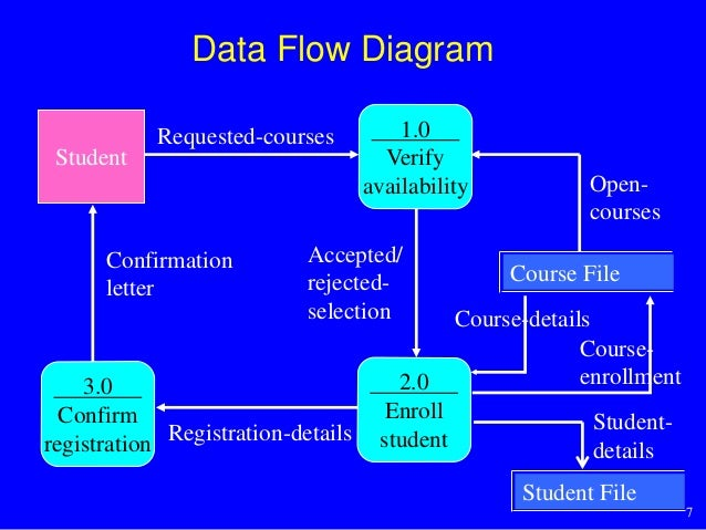 Enrollment System Exploded View ( Data Flow Diagram)