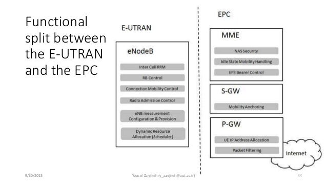 System architecture evolution overview for E utran architecture