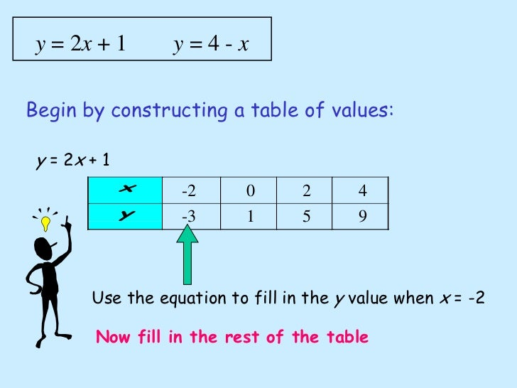 how to create table of values from y 2x-1