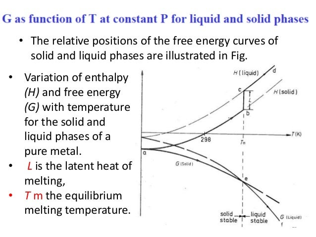 Phase transformation lecture equilibrium phase diagram 15 the relative positions of the free energy ccuart Images
