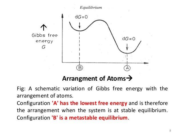 Metastable Equilibrium Phase Diagram Auto Electrical Wiring Diagram