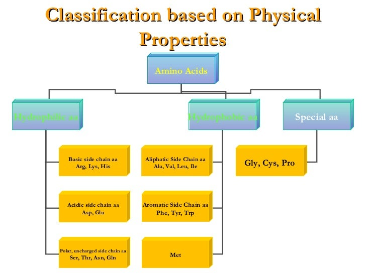 basis physical property It's frequently possible to tell acids and bases apart from one another by some of  their easily observed chemical and physical properties a table of these.