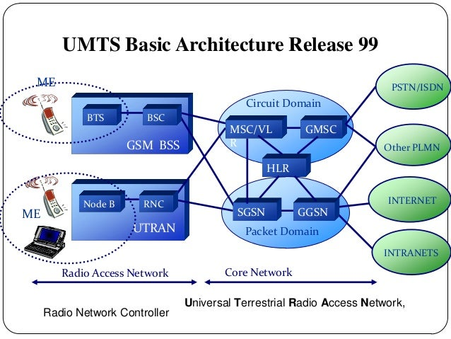 Lecture 2 evolution of mobile cellular for B isdn architecture