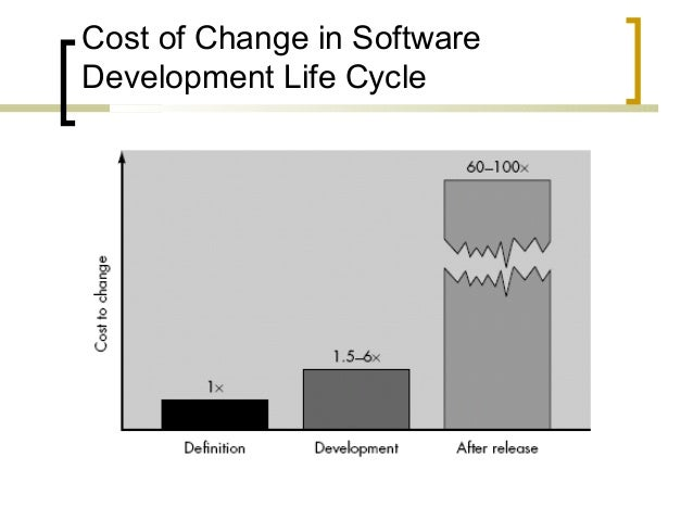 Cost of Change in Software  Development Life Cycle