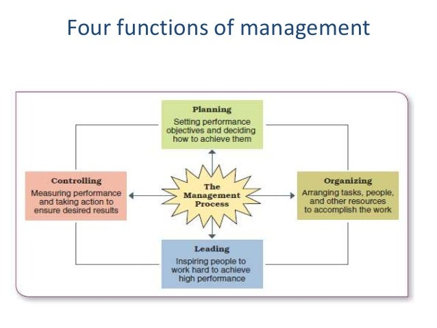 four functions management 24 Four functions of management introduction every business entity or organization, whether big or small, needs to develop and implement the basic four management functions.