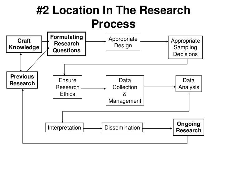 #2 Location In The Research Process<br />Formulating<br />Research<br />Questions<br />Appropriate<br />Design<br />Craft<...