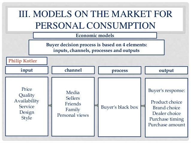 customer behavior theory