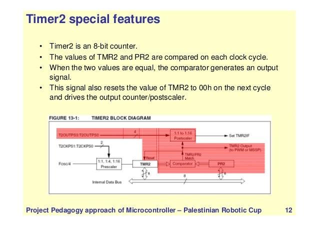 PIC TIMER PRESCALER POSTSCALER - PIC16F877A Timer Tutorial (T0, T1