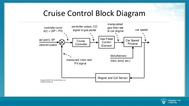 cruise control system block diagram – readingrat, Block diagram