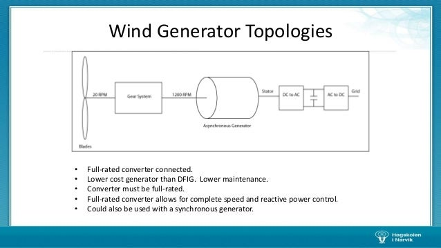 Lecture 2 wind energy course 56 ccuart Image collections