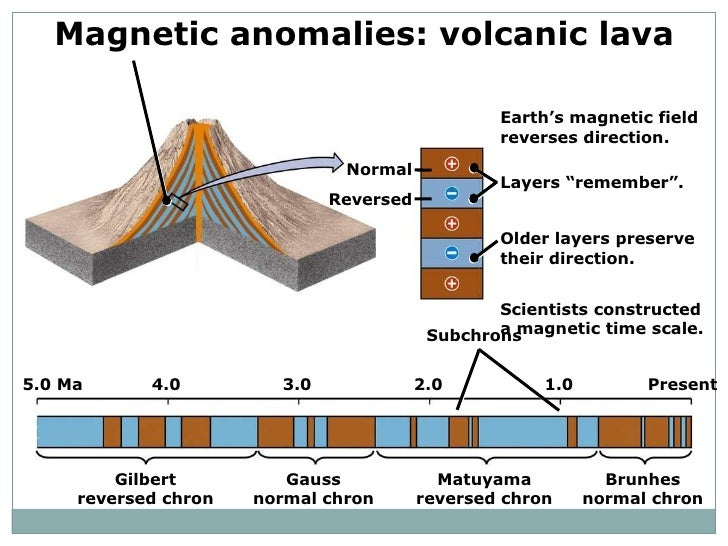 magnetic reversal mid ocean ridges - photo #22