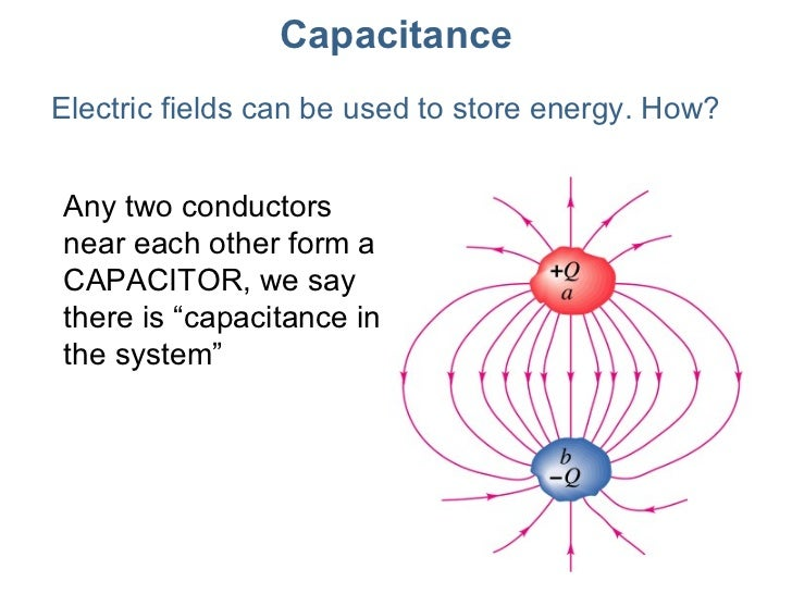 Change in capacitance due to penetration of an electrostatic field
