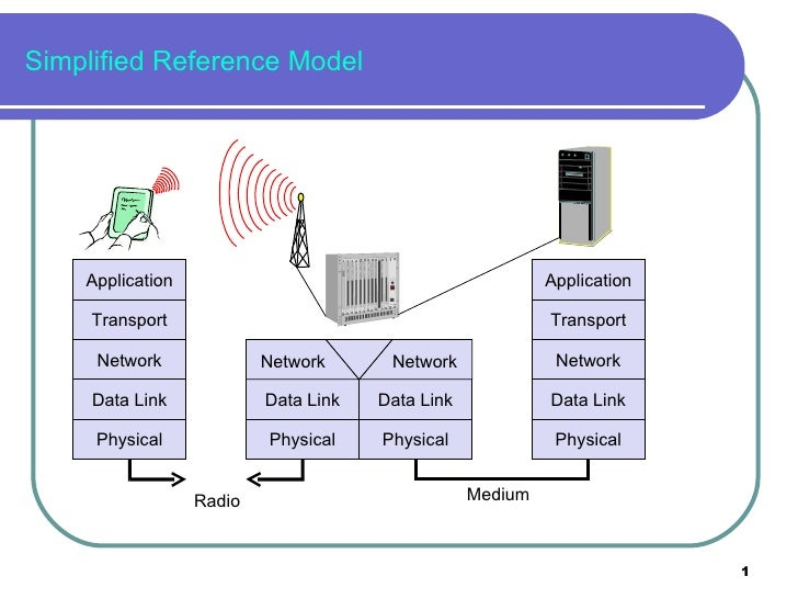 Simplified Reference Model Application Transport Network Data Link Physical Medium Data Link Physical Application Transpor...