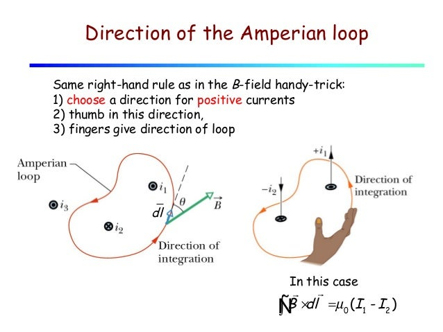 how to draw an amperian loop